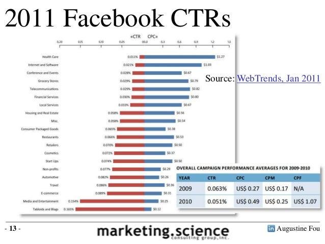 2011 Facebook CTRs Source: WebTrends, Jan 2011  - 13 -  Augustine Fou