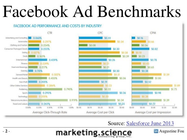 Facebook Ad Benchmarks by Industry CTR (click through rate) 0.26% CPC (cost per click) $0.27 CPM (cost per thousand) $0.70...