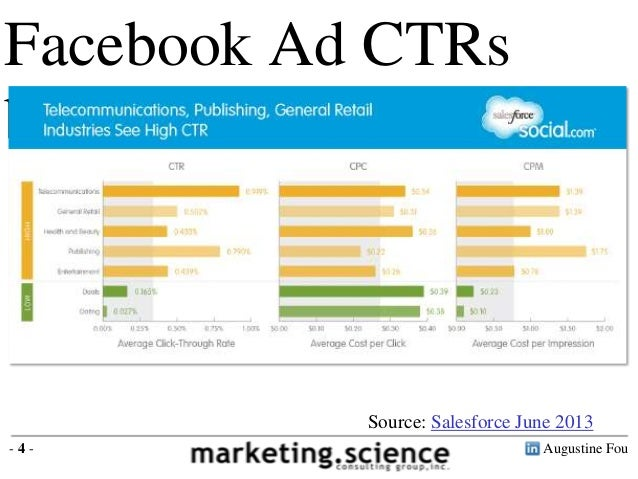 Facebook Ad CTRs by industry  Source: Salesforce June 2013 -4-  Augustine Fou