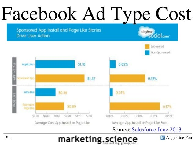 Facebook Ad Type Cost  Source: Salesforce June 2013 -5-  Augustine Fou