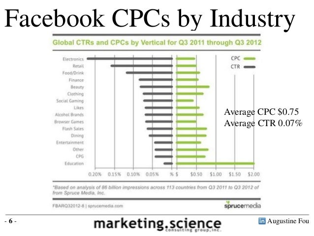 Facebook Advertising Benchmarks CTR CPC CPM by Augustine Fou