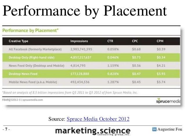 Performance by Placement  Desktop right rail CPM $0.34 Right rail vs news feed CPM $0.34 vs $4.21 Mobile news feed vs desk...