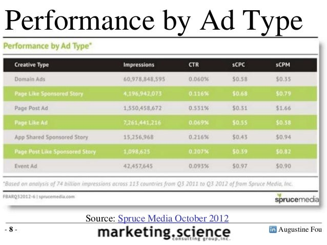 Performance by Ad Type Domain Ads $0.35 Sponsored Story $0.79 Page Like Ad $0.38 Event Ad $0.90  Source: Spruce Media Octo...
