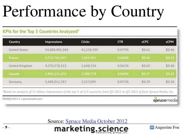 Performance by Country United States $0.46 France $0.24 UK $0.40 Canada $0.35 Germany $0.28  Source: Spruce Media October ...