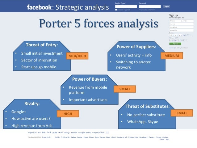 a five force model essay Porter's five-force model and international strategies porter's five-force model is a tool used for strategic analysis of a particular market sector.