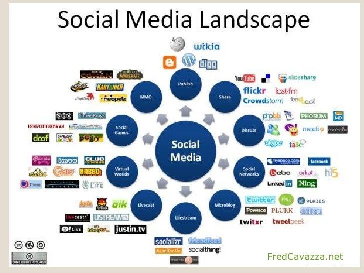 Facebook And Social Network Marketing Presentation