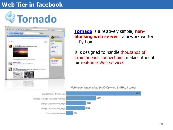 facebook architecture for 600M users