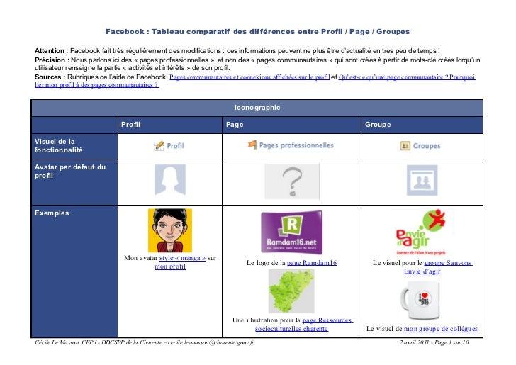 Facebook : Tableau comparatif des différences entre Profil / Page / GroupesAttention : Facebook fait très régulièrement de...