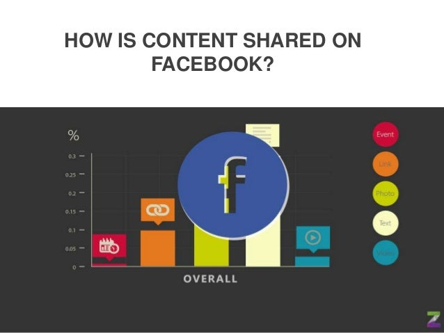 HOW IS CONTENT SHARED ONFACEBOOK?