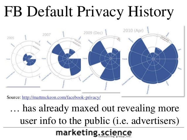 FB Default Privacy History     July 31, 2012Source: http://mattmckeon.com/facebook-privacy/ … has already maxed out reveal...