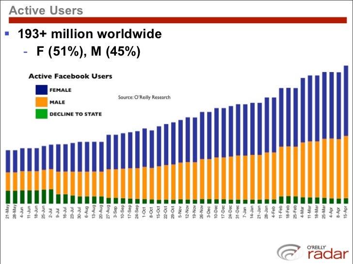 Facebook Demographic Trends Slide 3