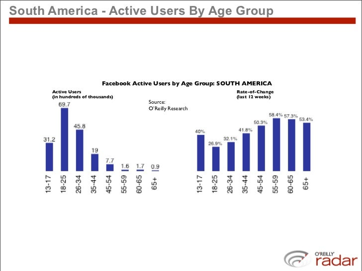 South America - Active Users By Age Group                                Facebook Active Users by Age Group: SOUTH AMERICA...