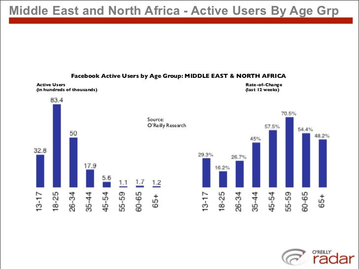 Middle East and North Africa - Active Users By Age Grp                       Facebook Active Users by Age Group: MIDDLE EA...