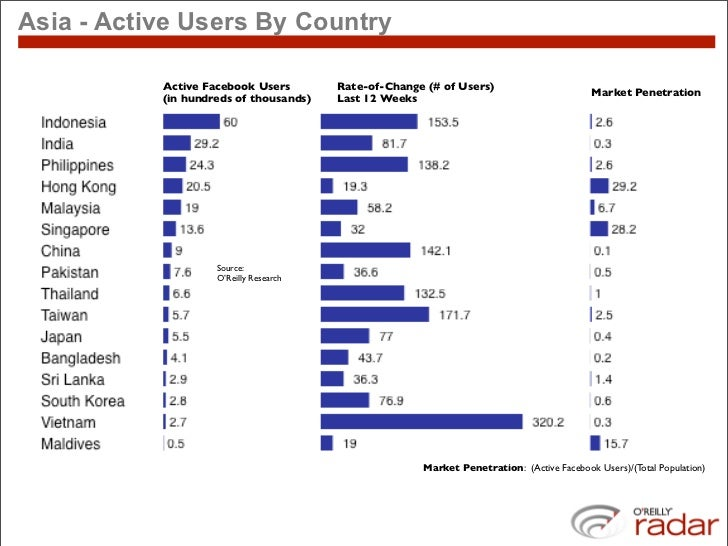 Asia - Active Users By Country             Active Facebook Users        Rate-of-Change (# of Users)                       ...
