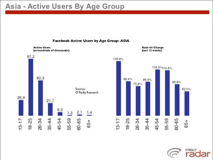 Asia - Active Users By Age Group                        Facebook Active Users by Age Group: ASIA        Active Users      ...