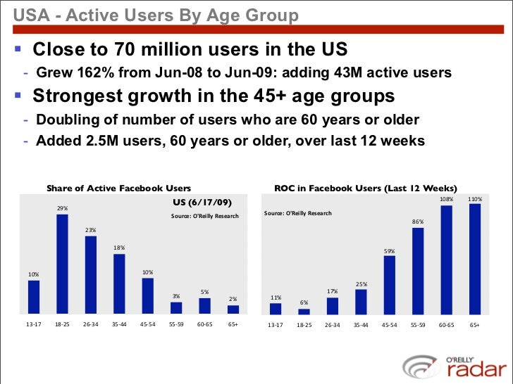 USA - Active Users By Age Group  Close to 70 million users in the US  - Grew 162% from Jun-08 to Jun-09: adding 43M activ...