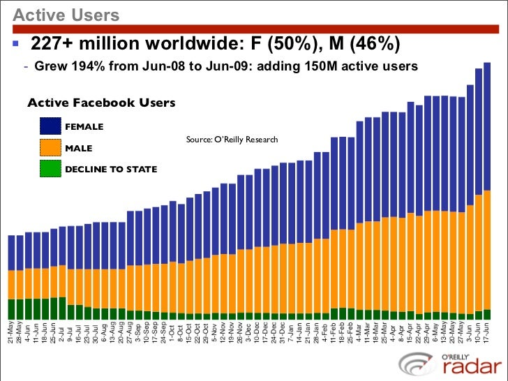 Active Users  227+ million worldwide: F (50%), M (46%)  - Grew 194% from Jun-08 to Jun-09: adding 150M active users   Act...