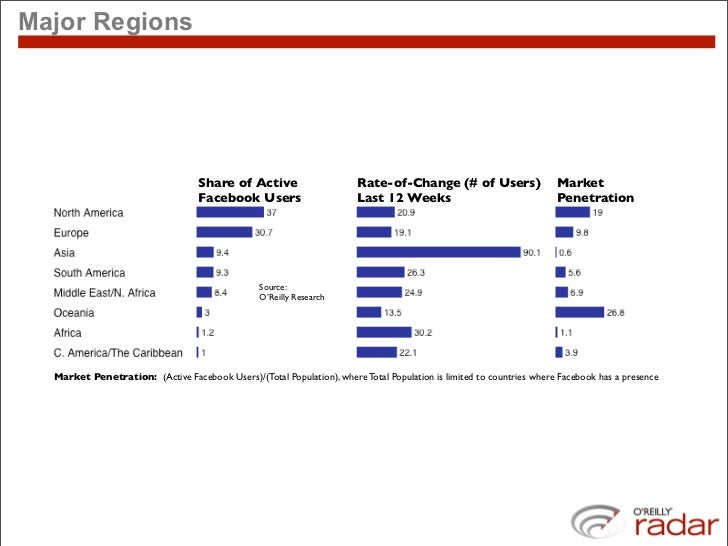 Major Regions                                        Share of Active                      Rate-of-Change (# of Users)     ...