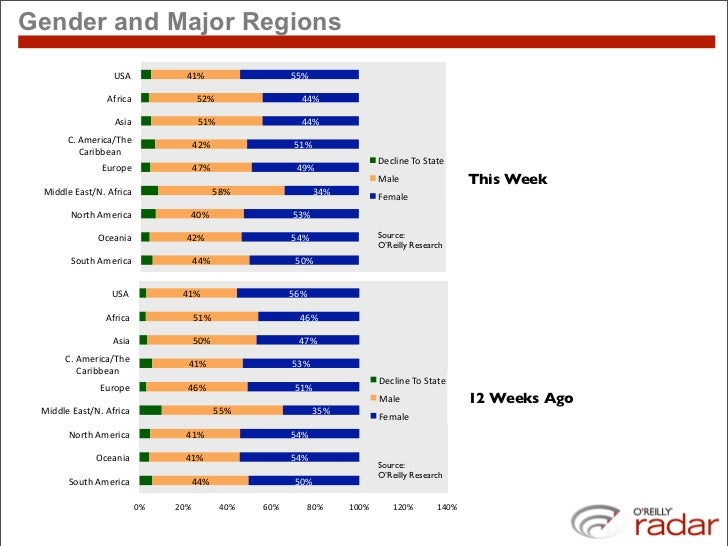 "Gender and Major Regions                   H-2#             !)""#                      &&""#                   2C5678#      ..."