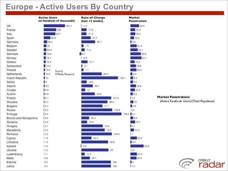 Europe - Active Users By Country                                        Market Penetration:                               ...