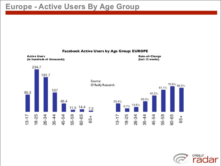 Europe - Active Users By Age Group                                  Facebook Active Users by Age Group: EUROPE      Active...