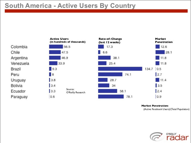 South America - Active Users By Country                 Active Users                    Rate-of-Change                Mark...