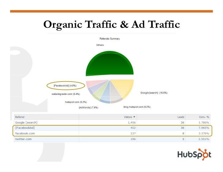 Organic Traffic & Ad Traffic