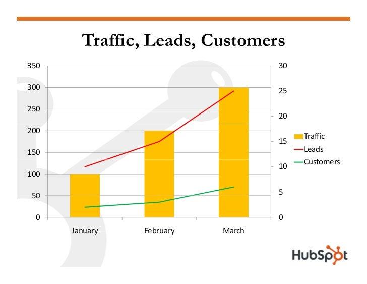 Traffic, Leads, Customers 350                                30  300                                25                    ...