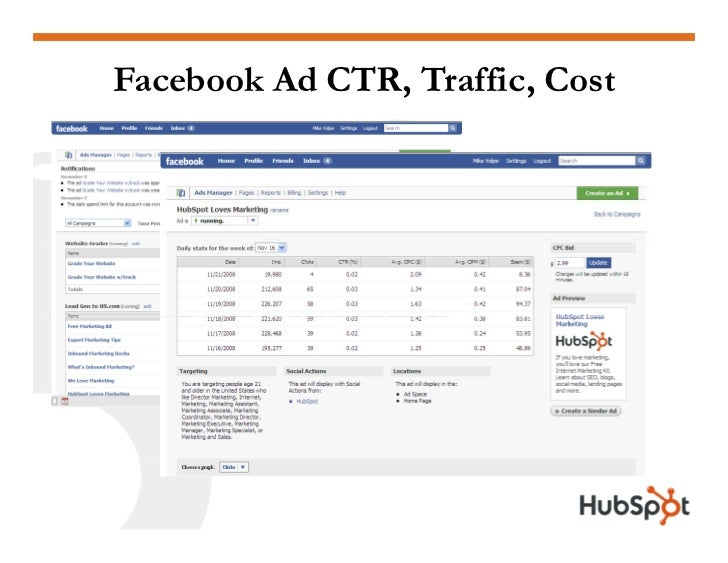 Facebook Ad CTR, Traffic, Cost