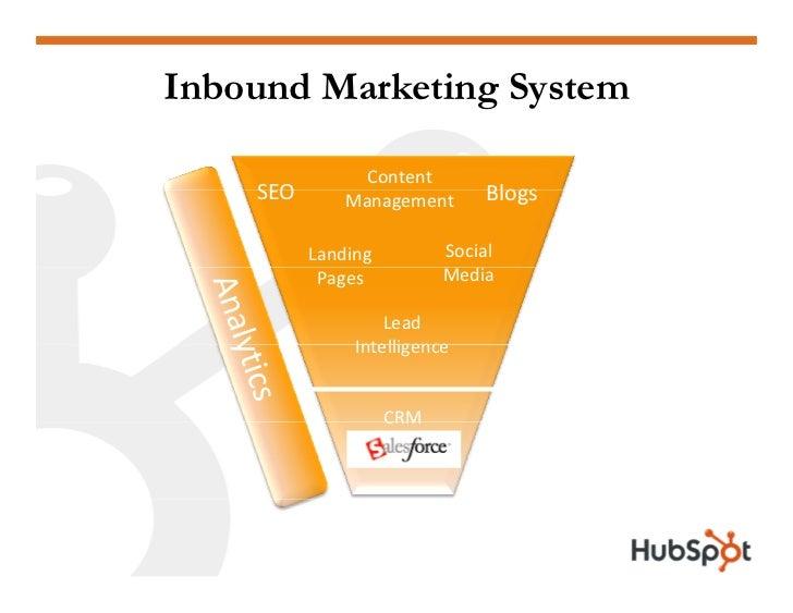 Inbound Marketing System                  Content     SEO       Management       Blogs            Landing         Social  ...