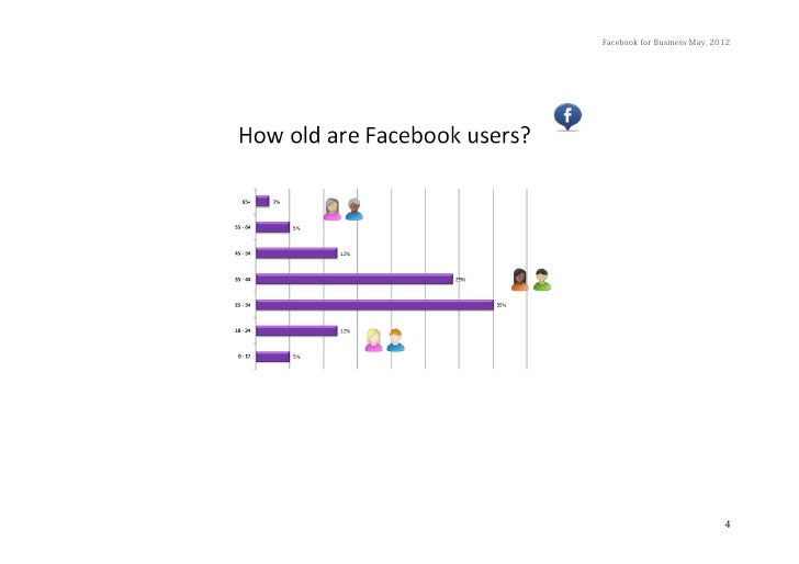 Facebook for Business May, 2012                             4