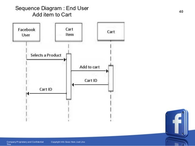 facebook for infibeam com project overview facebook oauth sequence diagram facebook oauth sequence diagram