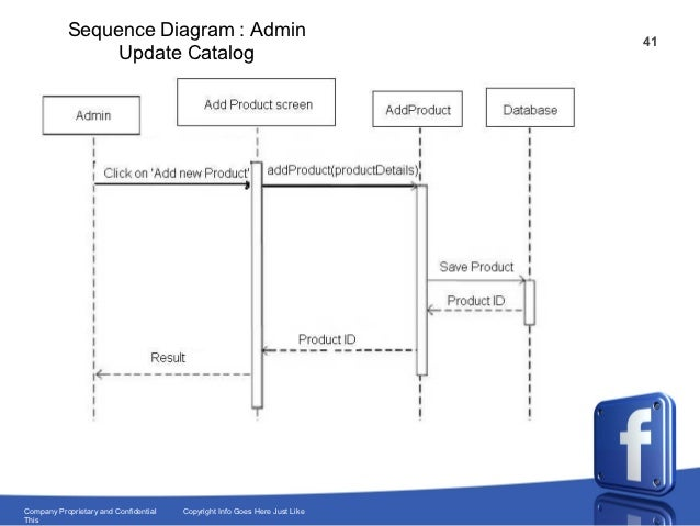 facebook for infibeam com project overview sequence diagram facebook system facebook uml sequence diagram