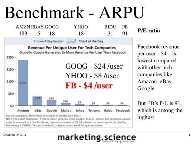 Benchmark - ARPU         AMZN EBAY GOOG         YHOO    BIDU   FB           183      15   18      18      31    91   P/E r...
