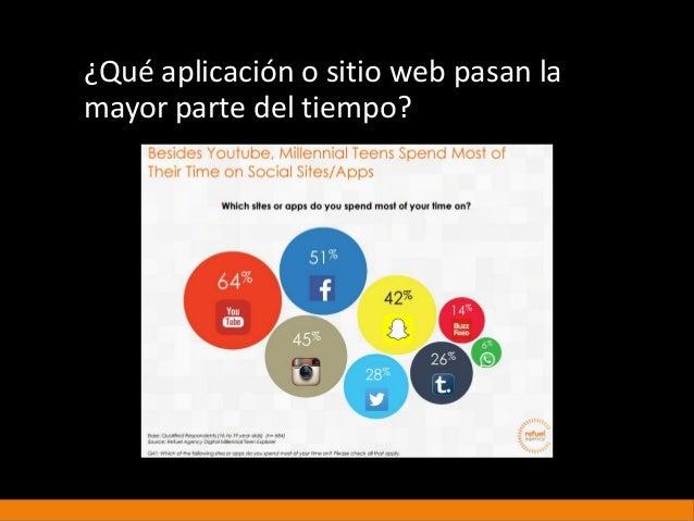 ¿Qué aplicación o sitio web pasan la mayor parte del tiempo?
