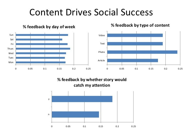 Content Drives Social Success            % feedback by day of week                                         % feedback by t...