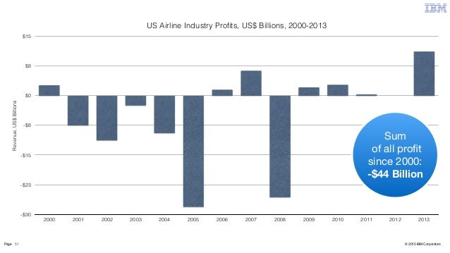 the us airline industry in 2007 The us airline industry and the prisoner's dilemma the us airline industry is a national embarrassment i'm writing from tampa, florida where i just spent the night because of a flight delay which caused me to miss the last connecting flight of the day.