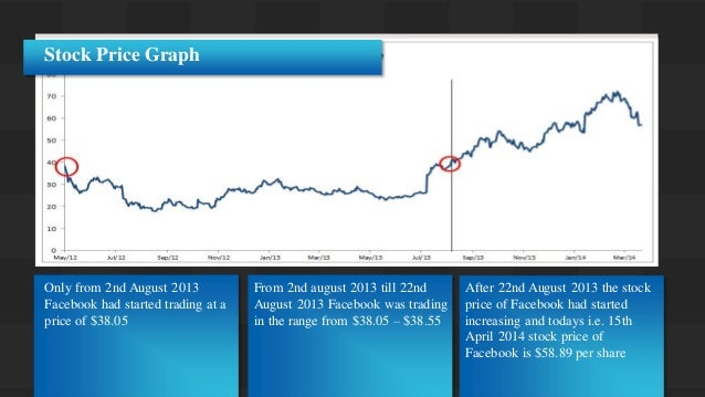 Into how many shares was facebook ipo