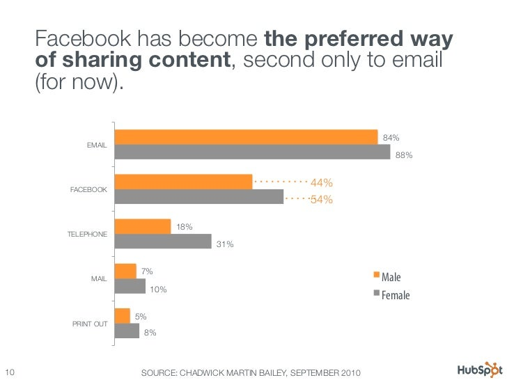 12 Awesome Facebook Stats, Charts & Graphs Slide 10