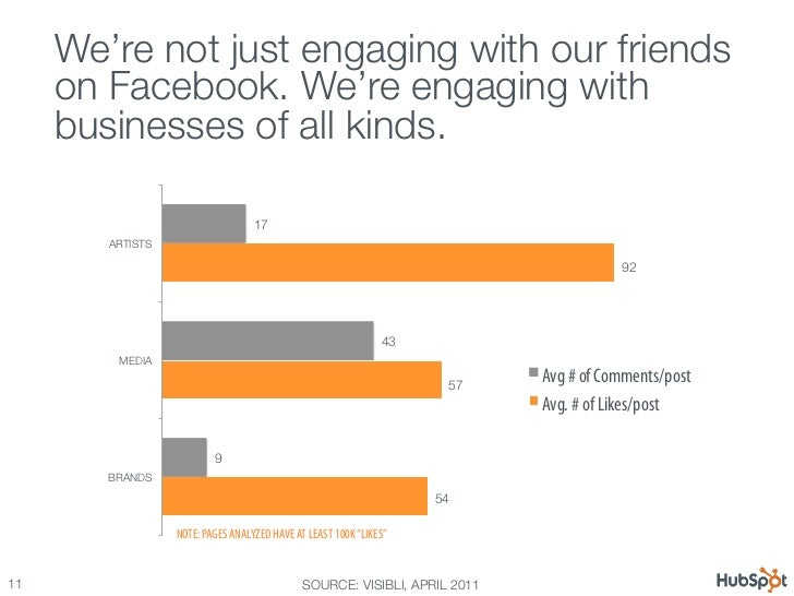 12 Awesome Facebook Stats, Charts & Graphs Slide 11