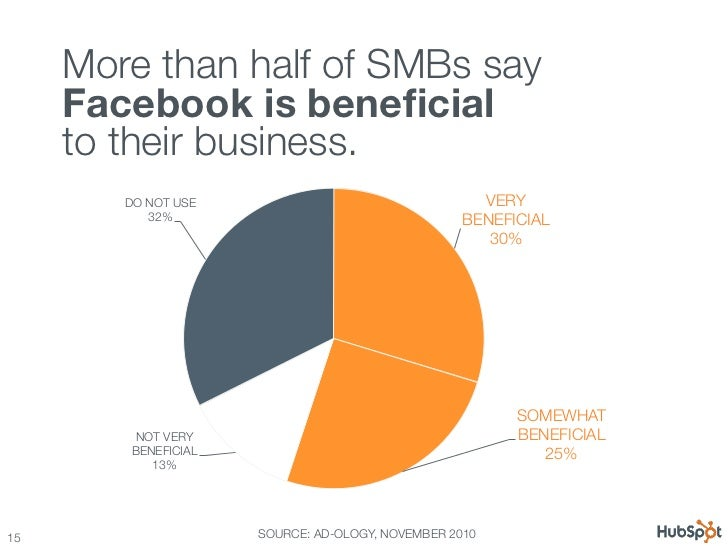 12 Awesome Facebook Stats, Charts & Graphs Slide 15