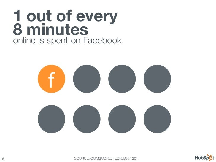 12 Awesome Facebook Stats, Charts & Graphs Slide 6