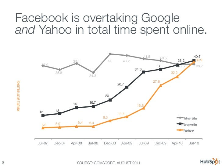 Your customers are relying more & more on  Facebook is overtaking Google !social.     and Yahoo in total time spent online...