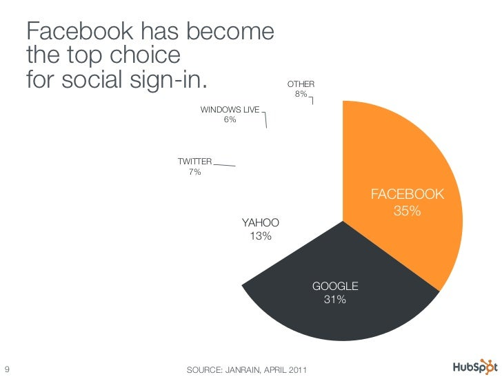 12 Awesome Facebook Stats, Charts & Graphs Slide 9