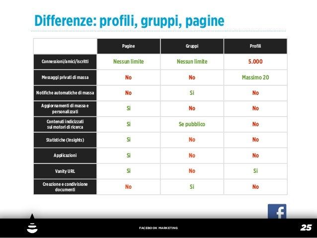 Differenze: profili, gruppi, pagine                                   Pagine                          Gruppi        Profili  ...
