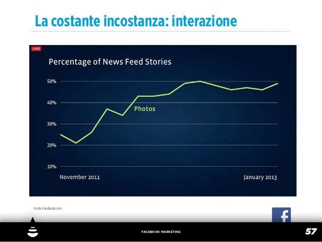 La costante incostanza: interazioneFonte Facebook.com                     FACEBOOK MARKETING                              ...