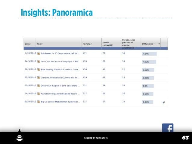 Insights: Panoramica                 FACEBOOK MARKETING                                      63