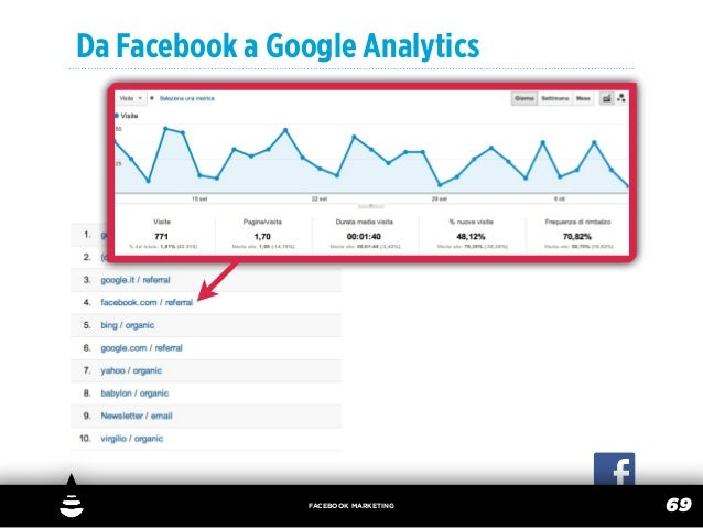 Da Facebook a Google Analytics                 FACEBOOK MARKETING                                      69
