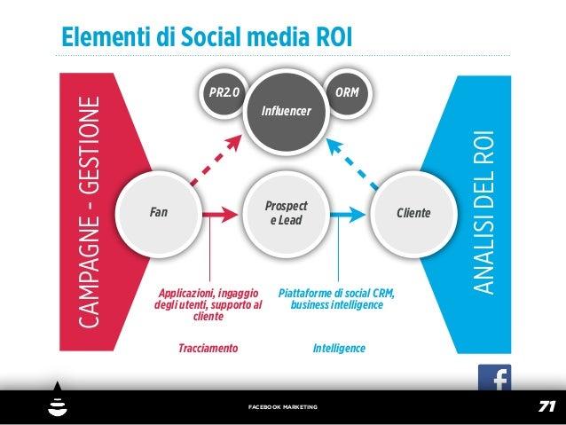 Elementi di Social media ROI CAMPAGNE - GESTIONE               PR2.0                           ORM                        ...