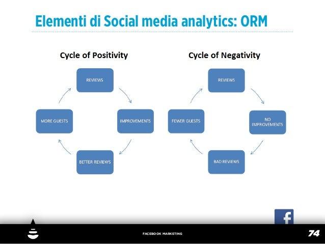 Elementi di Social media analytics: ORM                  FACEBOOK MARKETING                                          74